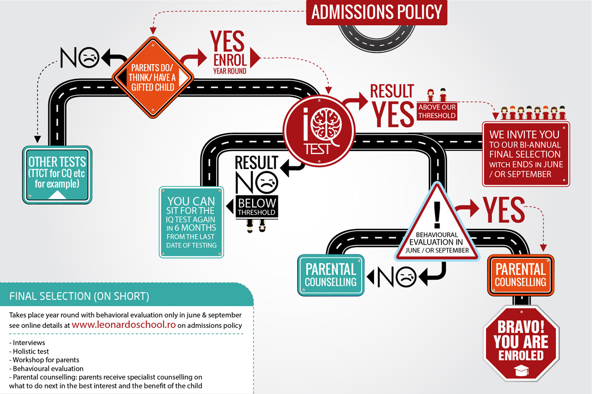 Admission Policy Mind Map